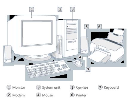 Tìm hiểu cấu tạo của máy vi tính