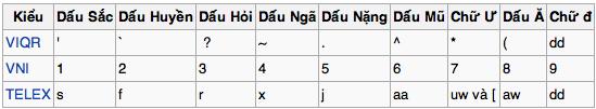Bạn gõ tiếng Việt bằng bộ gõ VNI hay Telex