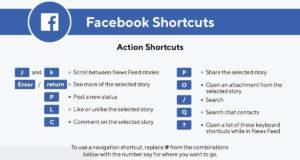Tổ hợp phím nóng trên Facebook giúp bạn bớt sử dụng chuột