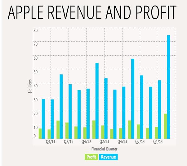 Apple lập doanh thu kỉ lục với 74.5 triệu iPhone bán ra, lợi nhuận đạt 18 tỷ USD