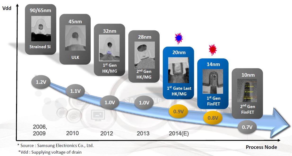 Samsung trở thành nhà sản xuất chipset 14nm cho Qualcomm và Nvidia?