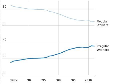 Số lượng lao động không thường xuyên tại Nhật đang tăng dần theo từng năm