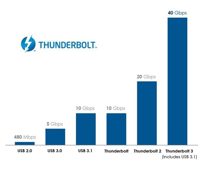 intel-trinh-lang-thunderbolt-3-1