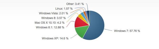 windows-xp-van-giup-microsoft-hai-ra-tien-2