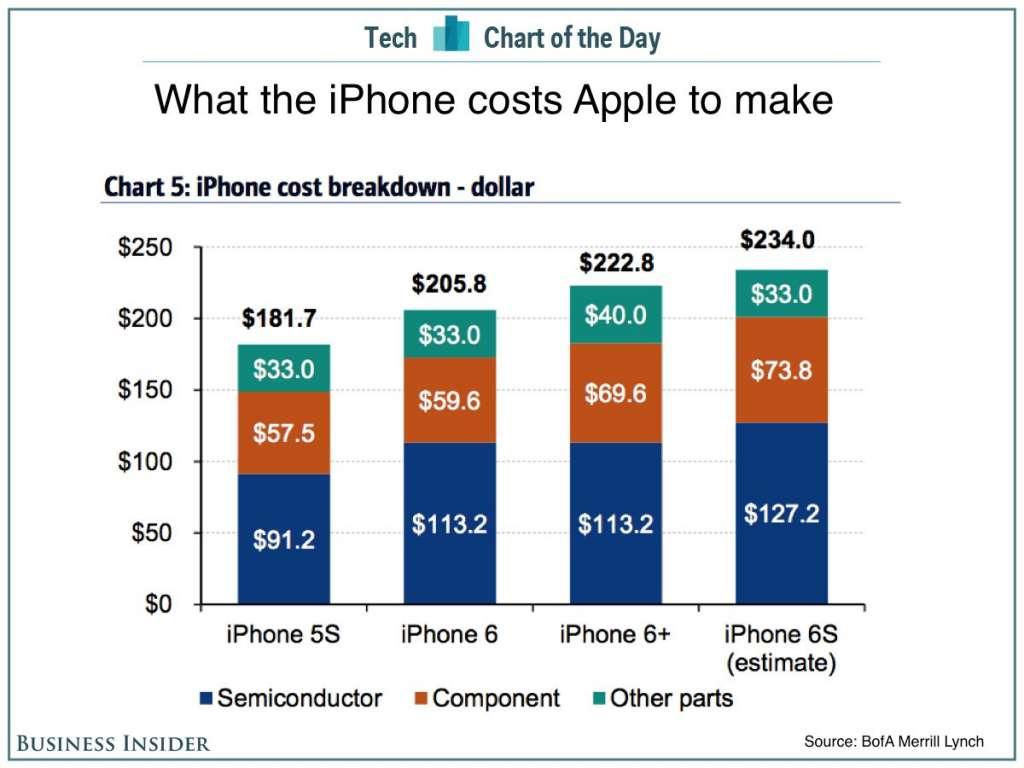Thực giá iPhone 6s phiên bản 64GB chỉ hơn 5 triệu đồng
