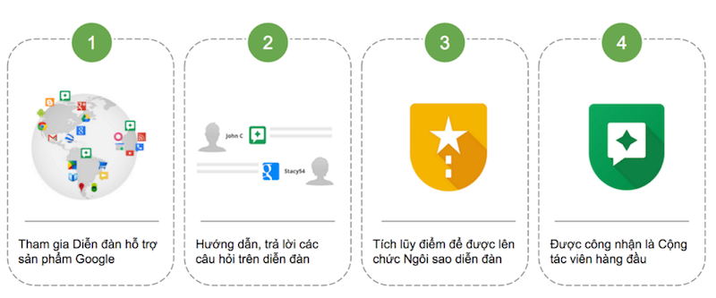 Chương trình Cộng tác viên Google