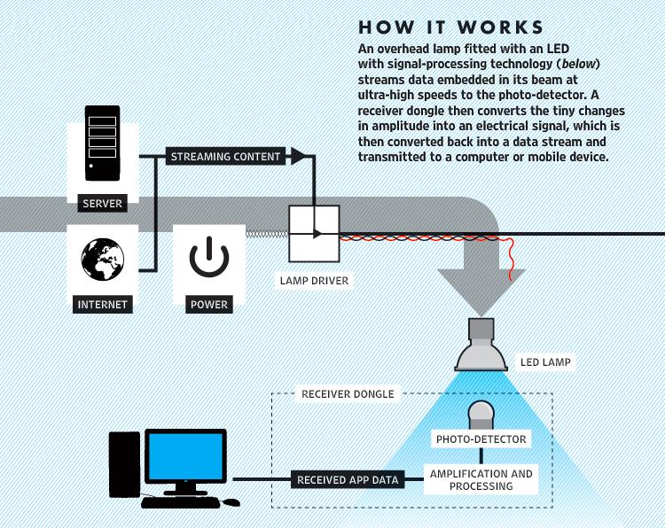 Minh hoạ cho công nghệ truyền dẫn Li-Fi