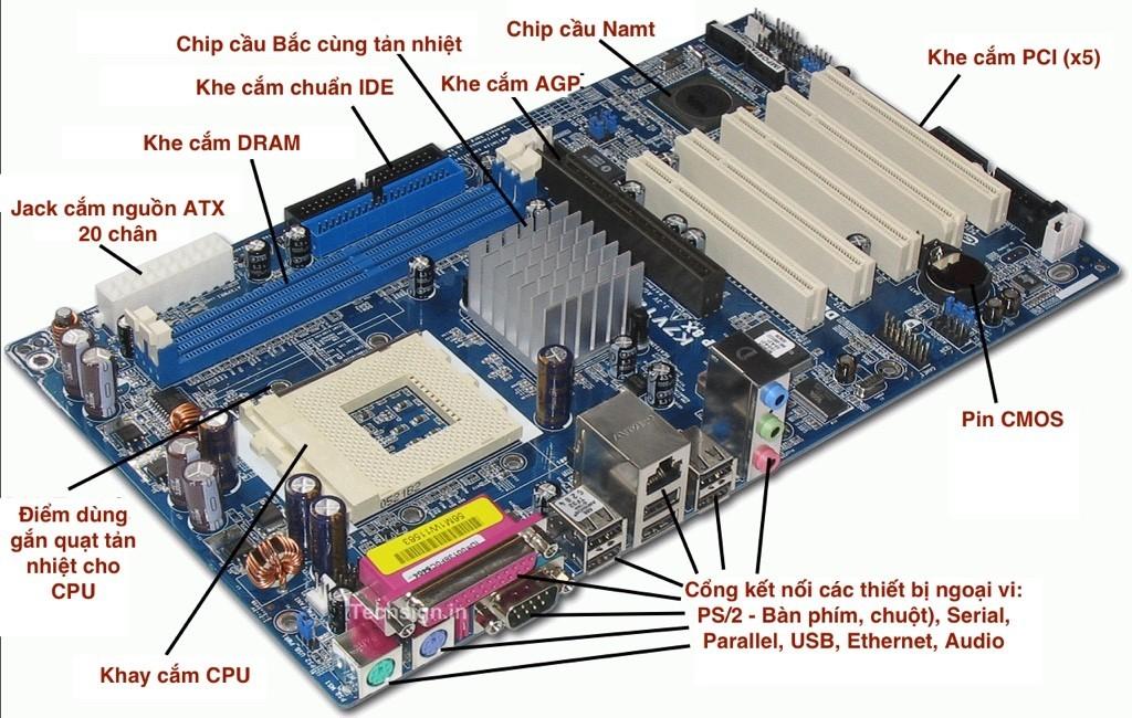 Cấu tạo một bo mạch chủ (motherboard)