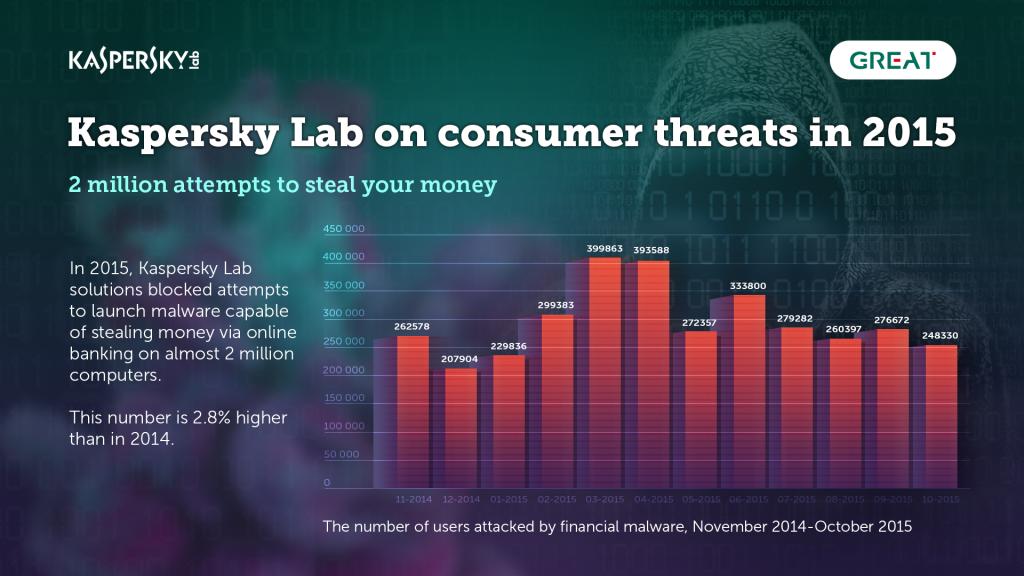 Kaspersky cảnh báo những mối đe dọa đến ngân hàng điện tử