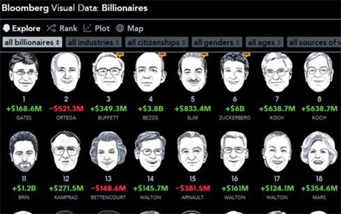 Mark Zuckerberg trở thành tỷ phú trẻ nhất thế giới ở tuổi 31