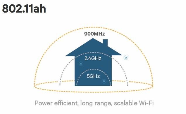 CES 2016 - WiFi 802.11ah sẽ là hậu duệ của 802.11ac, phủ rộng và mạnh hơn