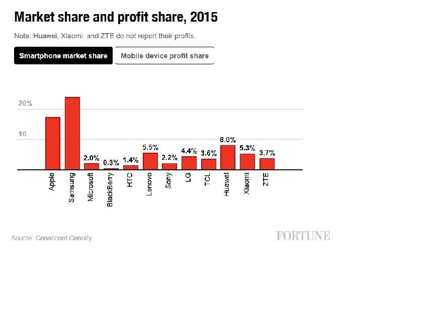 Thị trường smarpthone năm 2015: Apple, Samsung chiếm đến 105% lợi nhuận