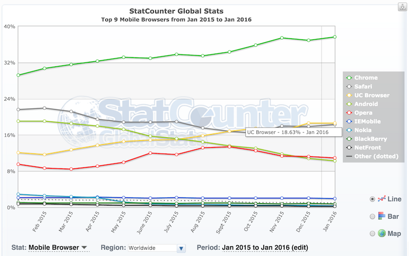 StatCounter: UC Browser là trình duyệt di động lớn thứ 2 thế giới sau Chrome