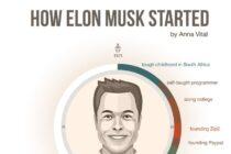 [Infographic] Tất cả về Elon Musk: người muốn thay đổi tương lai