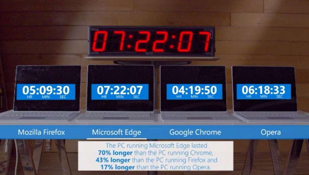 Google Chrome ngốn pin nhất trong 4 trình duyệt, Microsoft Edge tỏ ra vượt trội nhất