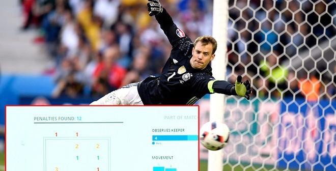 Đội Đức luyện đá penalty bằng công nghệ cao !