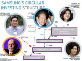Gia tộc họ Lee còn có nhiều tập đoàn khác bên cạnh Samsung