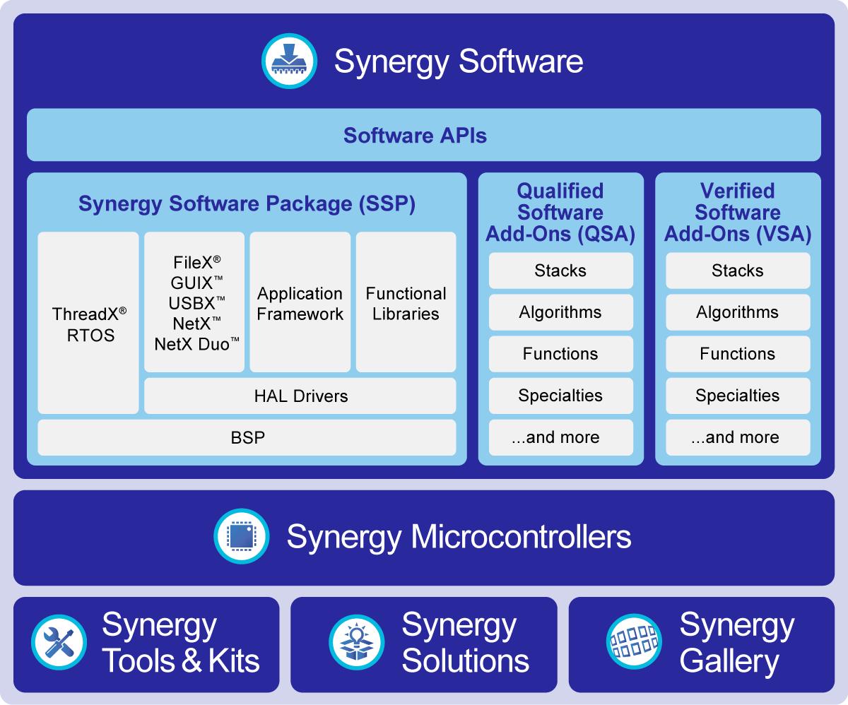 Renesas Synergy Platform có mặt tại Việt Nam