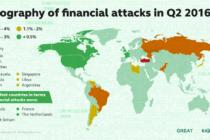 Kaspersky: Trojan tấn công tài chính đang phối hợp với nhau