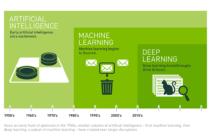 Sự khác biệt giữa trí tuệ nhân tạo, máy học và Deep Learning
