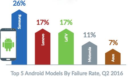 iPhone có tỷ lệ hư hỏng cao hơn smartphone chạy Android