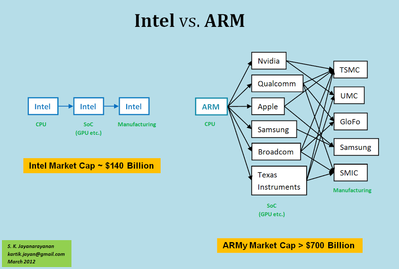 arm vs intel essay The arm architecture was originally designed for acorn personal computers (see acorn archimedes, circa 1987, and riscpc), which were just as much keyboard-based personal computers as were x86 based ibm pc models only later arm implementations were primarily targeted at the mobile and embedded market segment.