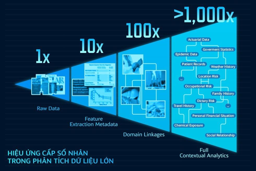 IBM và cuộc cách mạng trí tuệ nhân tạo mang tên Watson