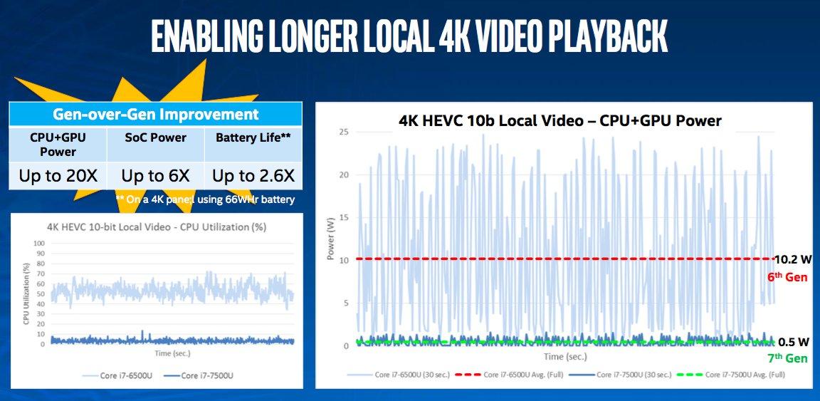 Intel ra mắt CPU thế hệ thứ 7: 14nm, tăng hiệu suất đồ họa, video 4K UHD, 360 độ