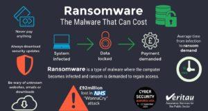 Bốn phương pháp giúp bạn tự bảo vệ trước vấn nạn ransomware