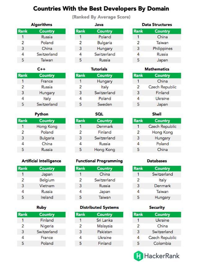 Năng lực lập trình viên thế giới: Việt Nam thứ 23, Trung Quốc dẫn đầu