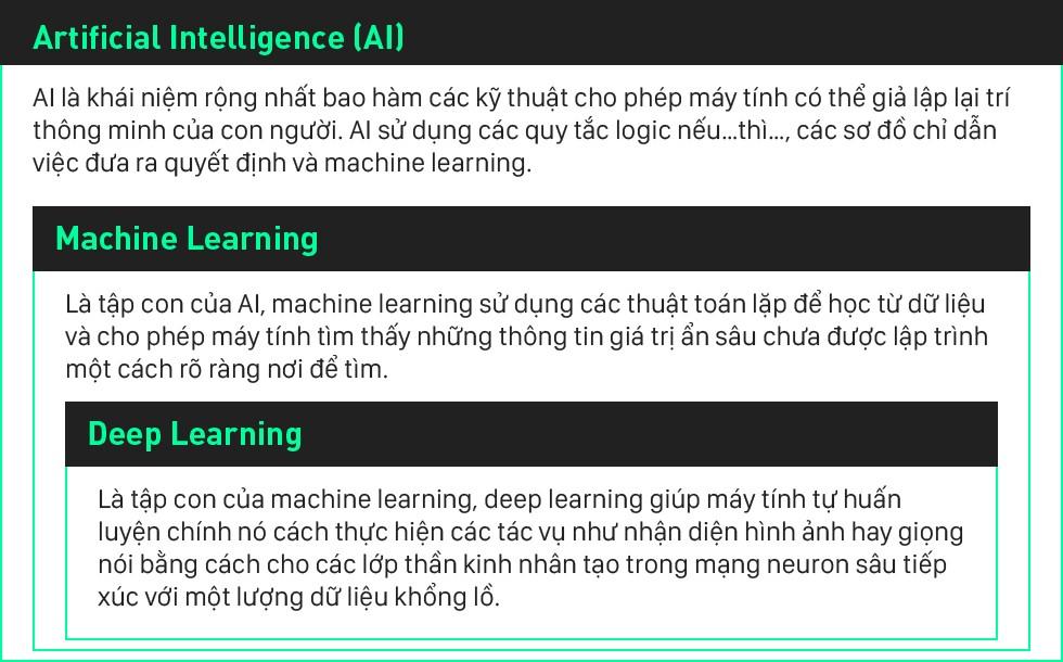 Deep Learning: công nghệ đang giúp cả thế giới phát triển với tốc độ chưa từng thấy
