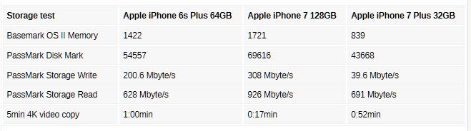 Bộ nhớ trên iPhone 7 32GB chậm hơn 8 lần so với phiên bản 128GB