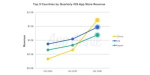Danh thu Apple tại Trung Quốc vượt qua Mỹ