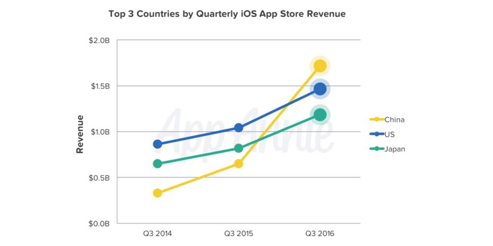 top-3-countries_ios-revenue