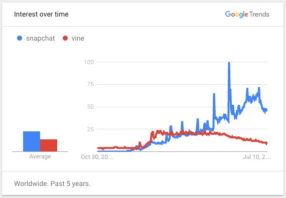 Chặng đường 4 năm huy hoàng cho đến ngày Vine bị khai tử