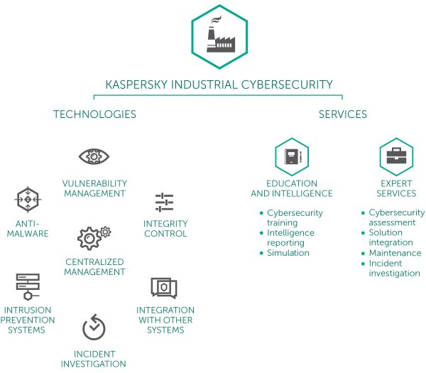 Kaspersky Lab dẫn đầu sáng kiến công nghệ tại Wuzhen 2016