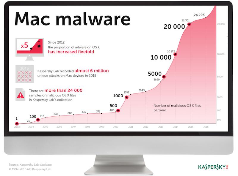 Kaspersky Lab: Việt Nam dẫn đầu các quốc gia bị tấn công qua mạng nội bộ trong Quý 3/2016