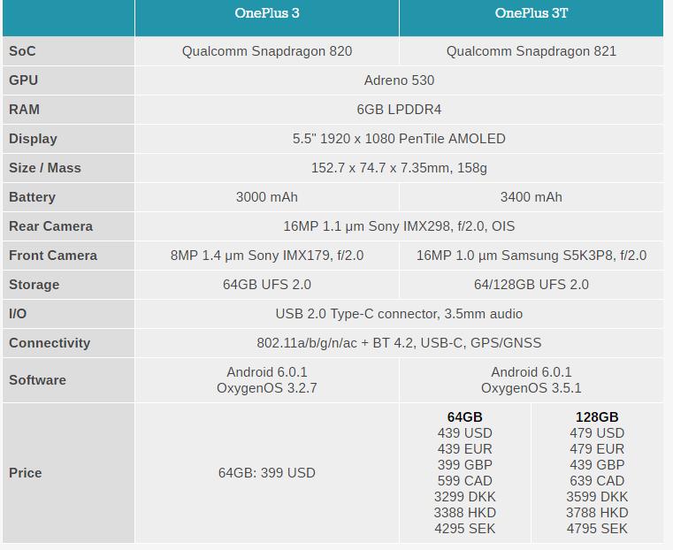 OnePlus có flagship mới OnePlus 3T: nâng cấp pin, chip và camera