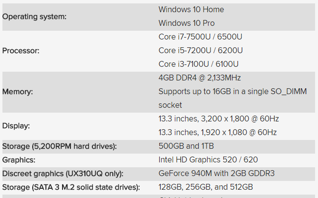 ASUS làm mới Zenbook UX310 với CPU Intel thế hệ thứ 7
