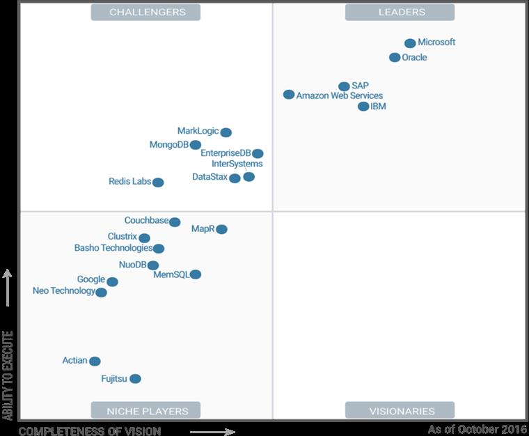 Gartner: Microsoft SQL Server giữ vị trí số 1 theo bảng Magic Quadrant