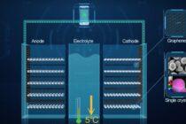 Huawei công bố đột phá công nghệ giúp kéo dài tuổi thọ pin Li-ion