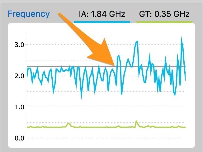 Tắt Turbo Boost để làm mát CPU, tiết kiệm 20% pin cho Macbook