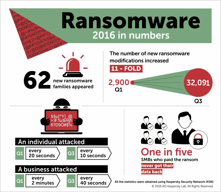 Ransomware là câu chuyện năm 2016 của Kaspersky Lab