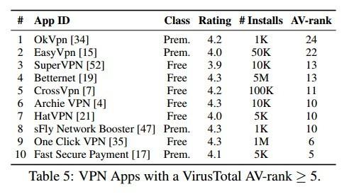 10 ứng dụng VPN trên Android bạn nên tránh xa