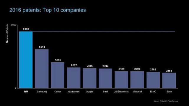 Apple lọt khỏi top 10 công ty có nhiều bằng sáng chế nhất 2016
