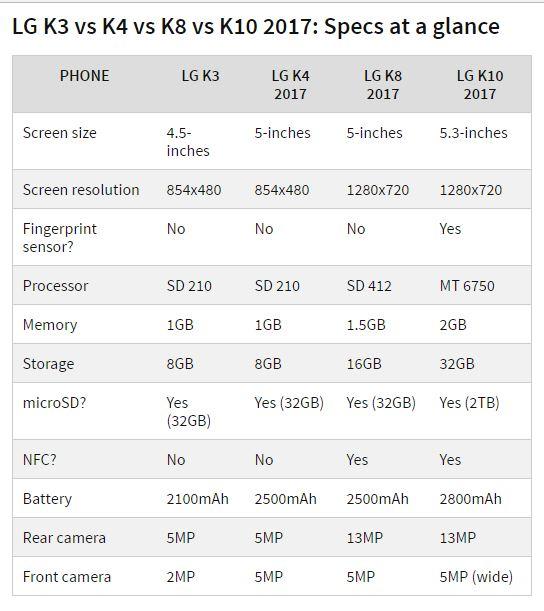 CES 2017: ra mắt LG Stylus 3, nâng cấp dãy sản phẩm K Series