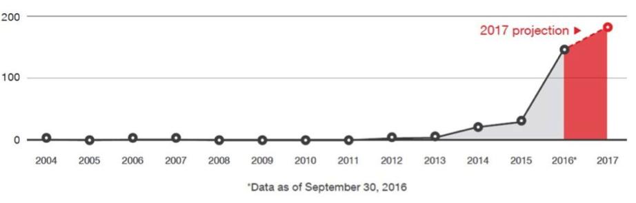 2017 vẫn sẽ là năm hoành hành của Ransomware