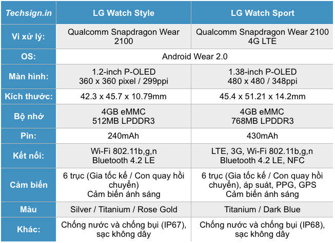 Thông số kỹ thuật LG Watch Style và LG Watch Sport