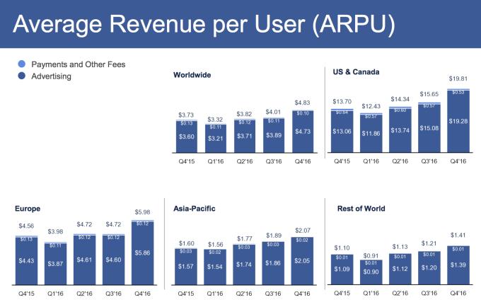 Facebook công bố kết quả kinh doanh quý 4/2016 với doanh thu 8.81 tỷ USD