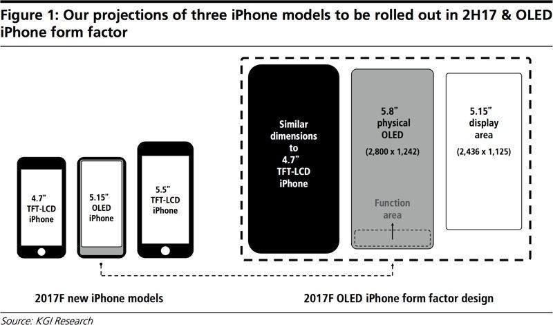 iPhone 8 sẽ có màn hình OLED 5,8 inch với không gian sử dụng 5,15 inch
